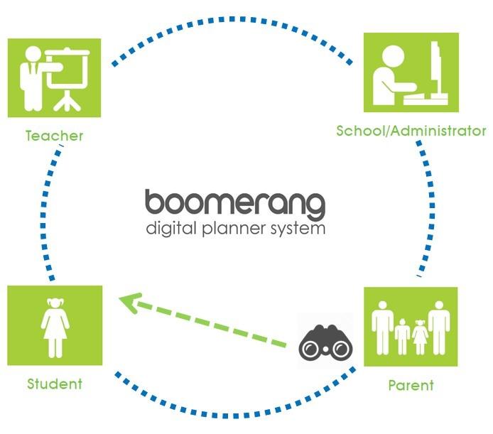 Boomerang Digital Homework Planner infographic